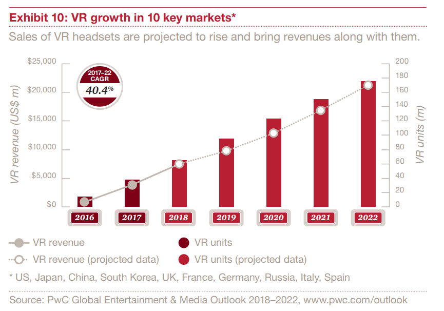 Virtual Reality (VR) is the fastest growing media and entertainment category in terms of revenue, based on the latest PwC report.