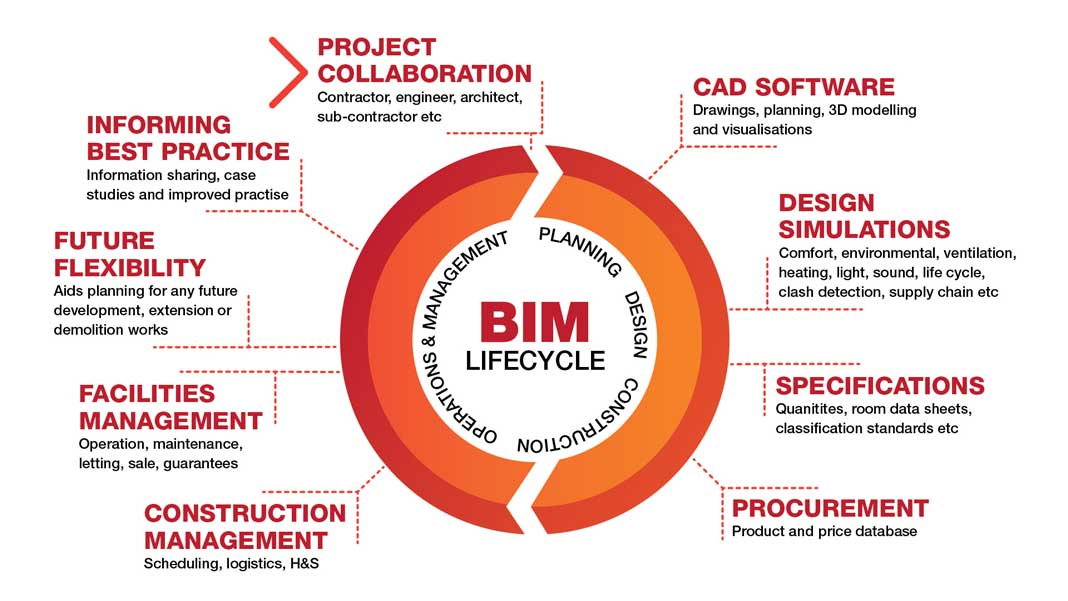 Why Combining VR and BIM is a Winning Combo